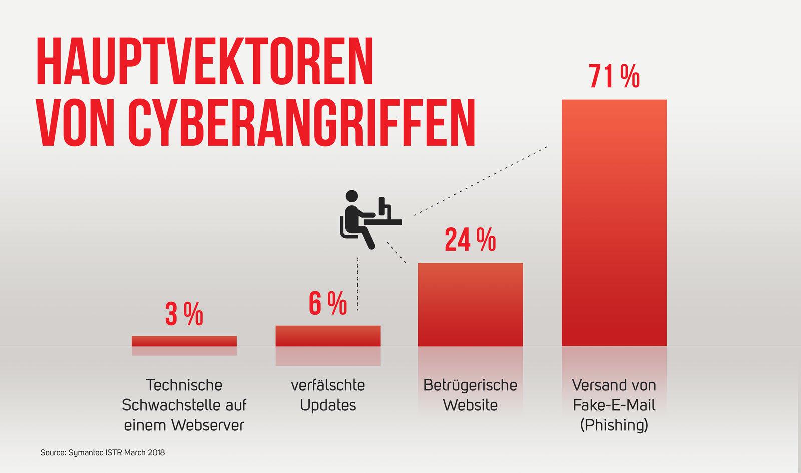 Hauptvektoren von Cyberangriffen