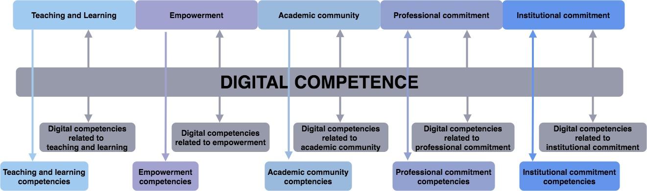 Teachers digital skills