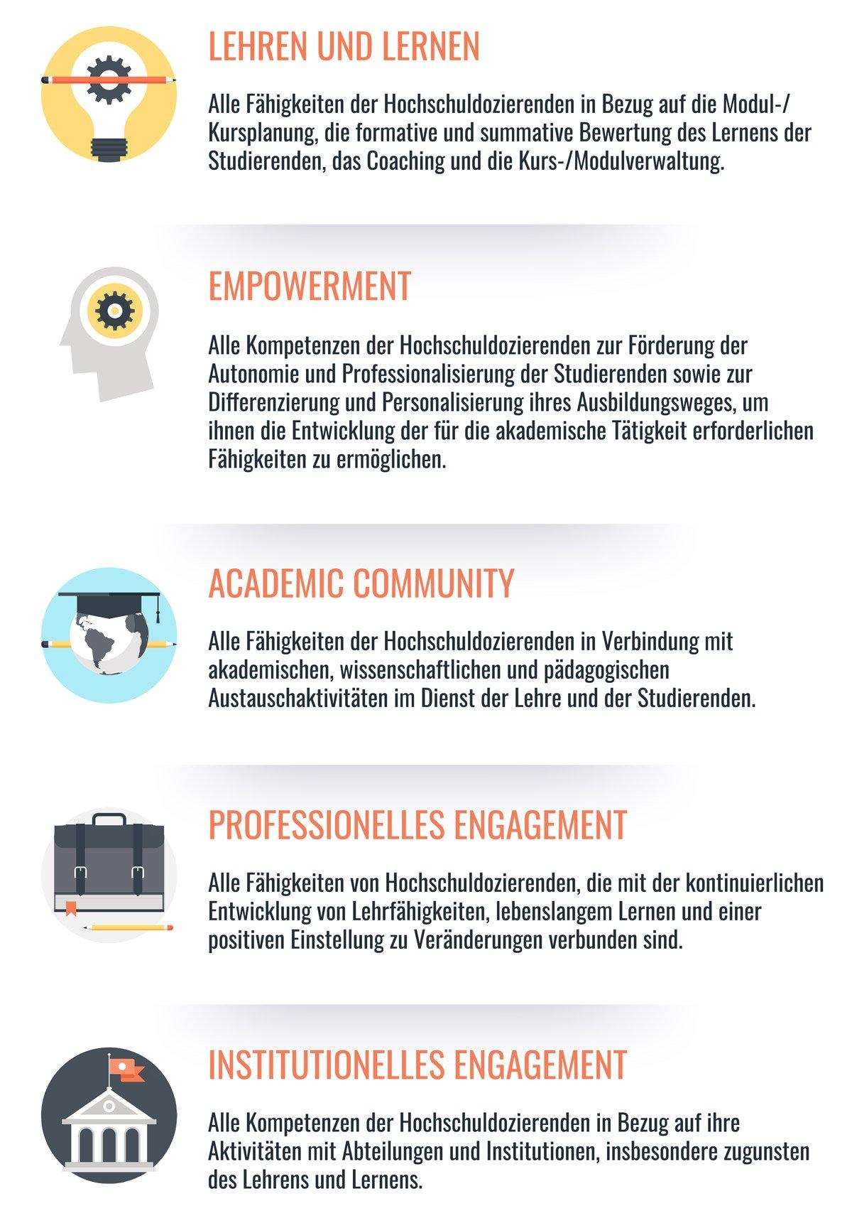 Die 5 Kompetenzbereiche von Edudemia